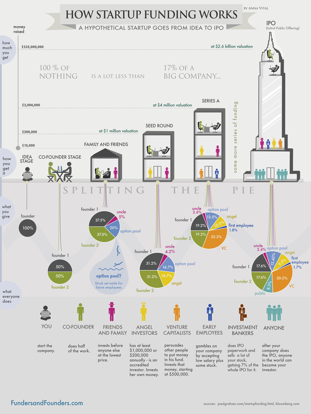 funding-infographic